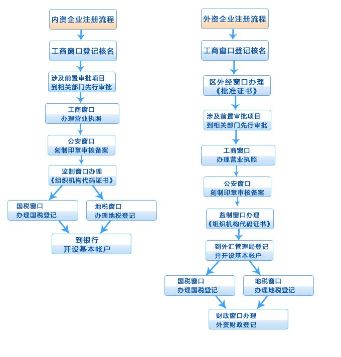 公司注册流程图